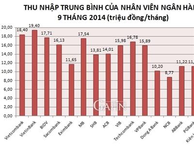 Nhân viên VietinBank có thu nhập bình quân cao nhất trong 9 tháng đầu năm