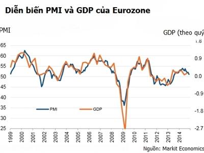 PMI của Eurozone xuống thấp nhất 16 tháng