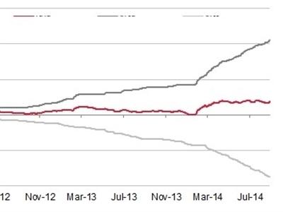 Ngày 10/12: NHNN phát hành 1.578 tỷ tín phiếu, lãi suất liên ngân hàng tiếp tục tăng