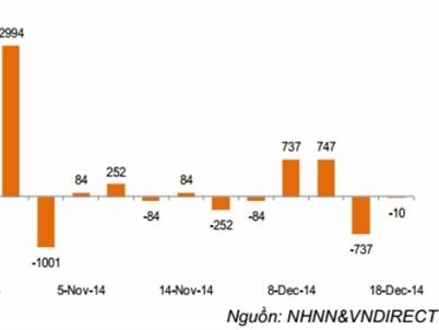 Ngày 18/12: NHNN hút ròng 3.255 tỷ đồng qua kênh tín phiếu
