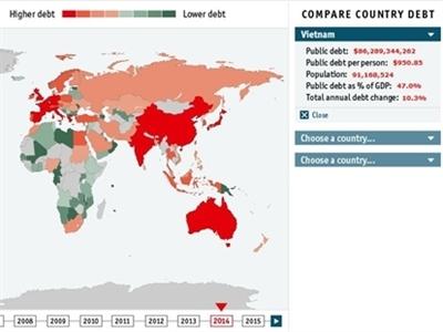 Economist: Nợ công Việt Nam hiện tương đương 47% GDP