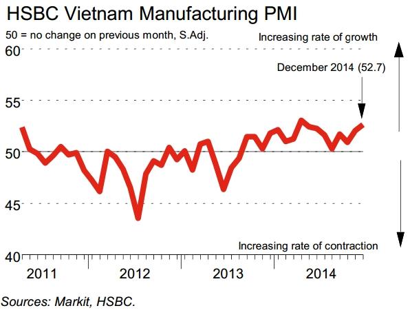 PMI sản xuất tháng 12/2014 tăng mạnh nhất 8 tháng