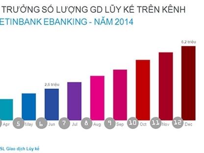 VietinBank đạt 6 triệu lượt giao dịch ngân hàng điện tử trong 2014
