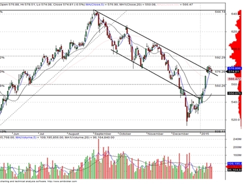 Thị trường chờ tin từ làn sóng sáp nhập ngân hàng
