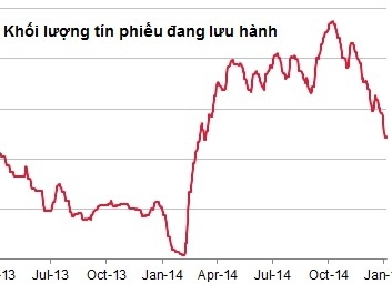 Tuần từ 19 - 13/1, NHNN đã bơm ròng 1.326 tỷ đồng trên OMO