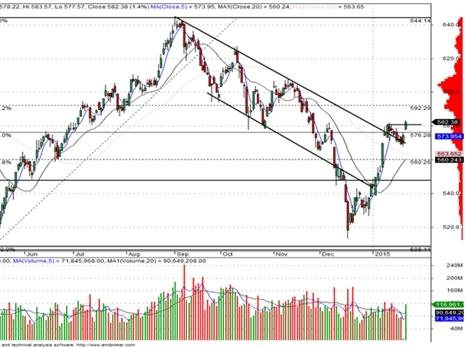 CPI giảm kéo thị trường đi lên