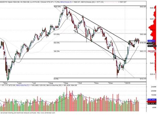 Đồn đoán về ngừng cho vay margin mới gây sức ép lên thị trường