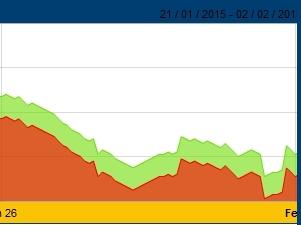 Giá vàng SJC giảm nhẹ trong phiên giao dịch đầu tiên của tháng 2