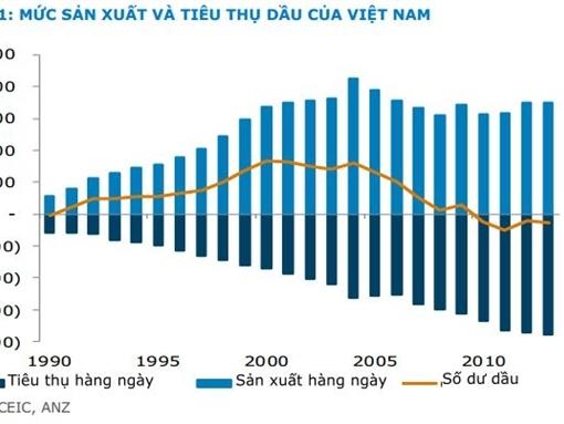 Chuyên gia ANZ: Việt Nam không nên tăng dự trữ dầu quá nhanh