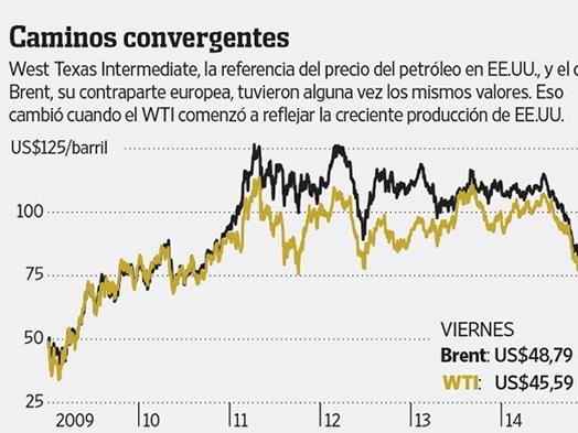 Giá cổ phiếu dầu khí phập phù theo giá dầu thế giới