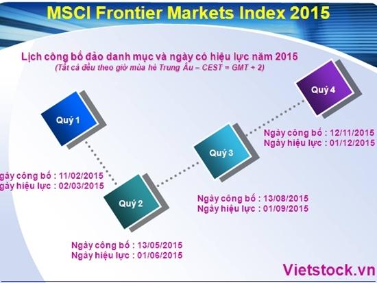 MSCI Frontier Markets Index: 4 ngày cần lưu ý cho nhà đầu tư trong năm 2015
