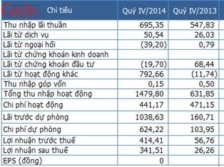 VIB năm 2014 lãi sau thuế 522 tỷ đồng, EPS 1.229 đồng/cổ phiếu