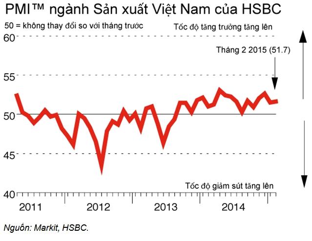 PMI tháng 2 tăng nhẹ lên 51,7 điểm