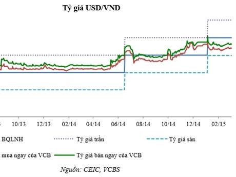 VCBS: Tỷ giá được kỳ vọng không điều chỉnh trong 6 tháng đầu năm