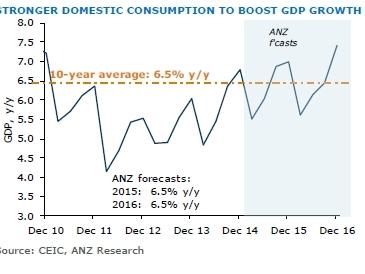 ANZ nâng dự báo tăng trưởng GDP Việt Nam năm 2015, 2016