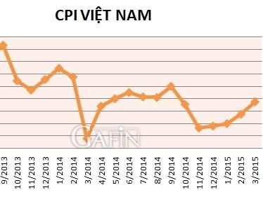CPI cả nước tháng 3 tăng 0,15%