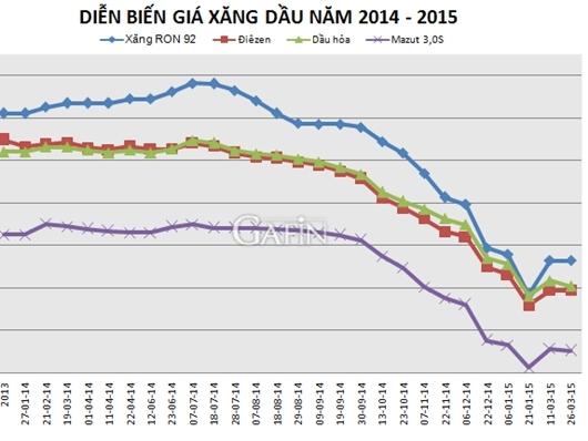 Petrolimex giảm giá dầu hỏa và mazút từ 15h ngày 26/3