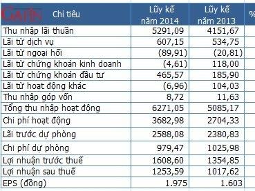 VPBank lãi 1.253 tỷ đồng năm 2014, tăng trưởng tín dụng 49%