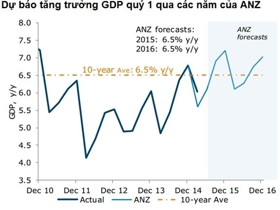 ANZ: Việt Nam có thể tăng trưởng vượt 6,5% trong năm 2015