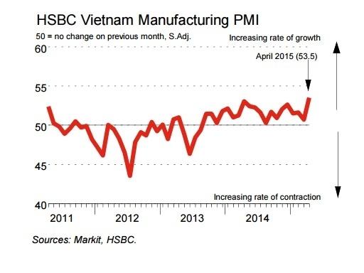 HSBC: Chỉ số PMI của Việt Nam tăng kỷ lục trong tháng 4