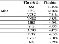 Thị phần môi giới quý III: SSI đứng đầu hai sàn, KIS vào top 10