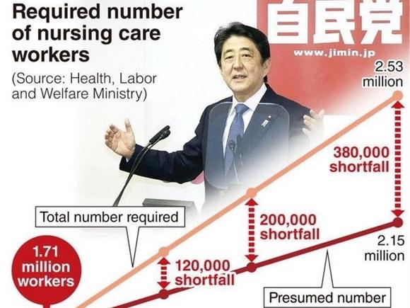 Abenomics giai đoạn hai: An sinh xã hội – Bài toán hóc búa