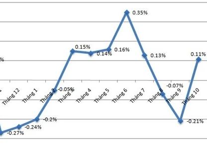 CPI 10 tháng mới tăng 0,51%