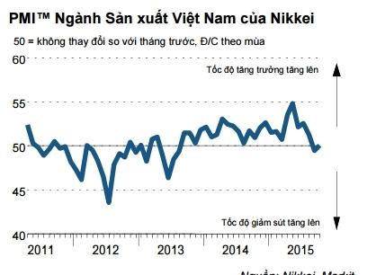Chỉ số PMI Việt Nam tăng trở lại