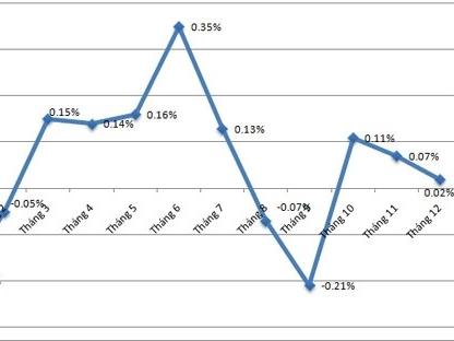 Vì sao lạm phát năm 2015 thấp nhất trong 14 năm?