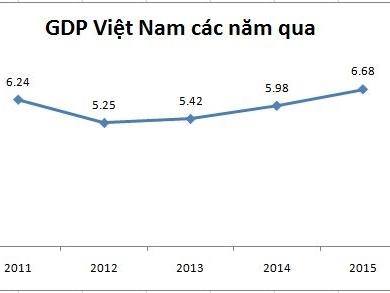 GDP Việt Nam năm 2015 tăng 6,68%, cao nhất 5 năm