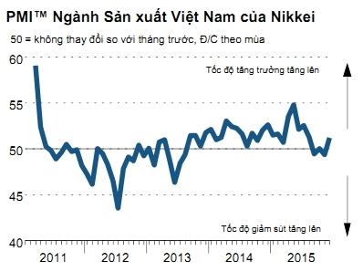 Chỉ số PMI Việt Nam tháng 12 tăng lên 51,3 điểm