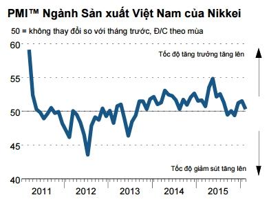 PMI Việt Nam tháng 2 giảm nhẹ xuống sát mức không thay đổi