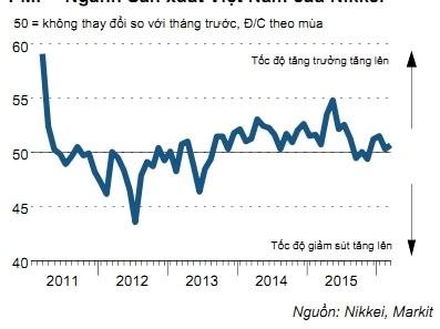 PMI Việt Nam tăng lên 50,7 điểm trong tháng Ba
