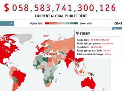 Nợ công của Việt Nam cao hay thấp?
