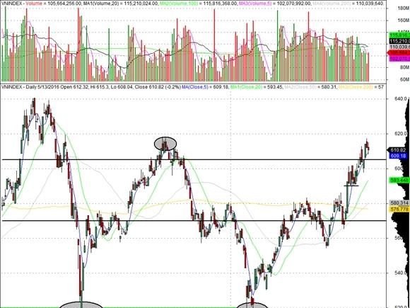 Nhóm ngân hàng, dầu khí dẫn dắt thị trường chứng khoán tuần qua