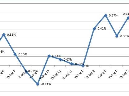 CPI tăng 8 tháng liên tiếp