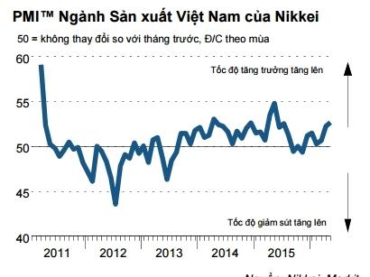 PMI lên cao nhất 11 tháng, ngành sản xuất cải thiện mạnh mẽ