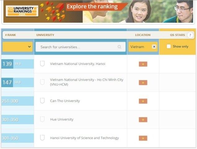 Đại học Quốc gia TPHCM tăng 54 bậc, vào tốp 150 của châu Á