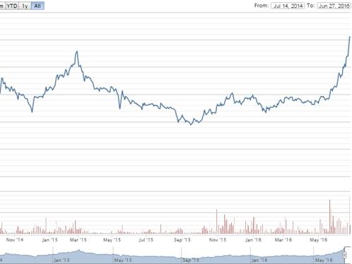Mekong Capital đăng ký bán cổ phiếu MWG khi giá lên cao nhất lịch sử
