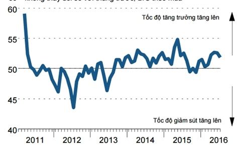 PMI tháng 7 giảm còn 51,9 điểm, sản xuất tăng chậm lại