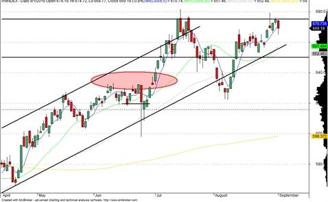 Chứng khoán tuần qua: VN-Index tăng điểm nhờ cổ phiếu bluechips