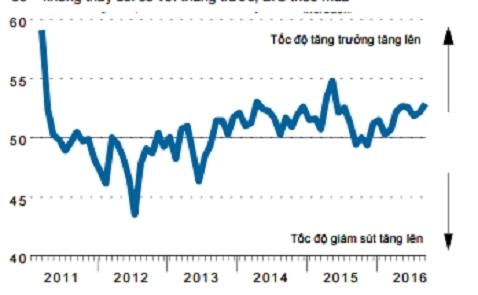 Chỉ số PMI lên cao nhất 16 tháng