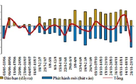 NHNN hút ròng 44.000 tỷ đồng từ thị trường trong tuần qua