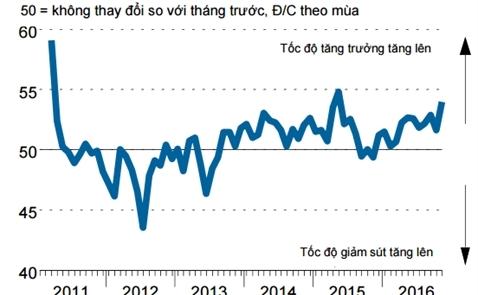 PMI tháng 11 tăng vọt lên 54 điểm, cao nhất 18 tháng