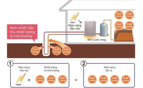 Công nghệ làm nước nóng bằng năng lượng tự nhiên của Mitsubishi Electric