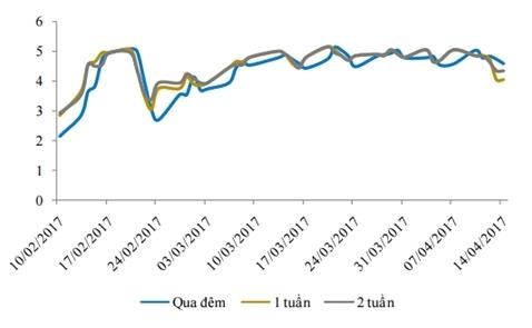 Lãi suất liên ngân hàng giảm, thanh khoản cân bằng trở lại