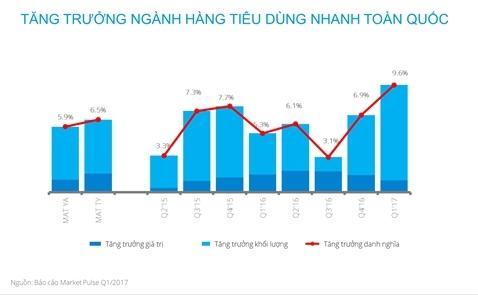Tăng trưởng ngành FMCG trong quý I đạt 9,6%, cao nhất ba năm