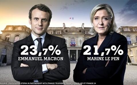 Bầu cử ở Pháp: Le Pen lọt vào vòng 2 cùng với Macron