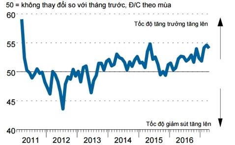 PMI tháng 4 đạt 54,1 điểm, đơn hàng xuất khẩu mới tăng kỷ lục