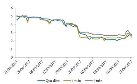 Lãi suất liên ngân hàng bật tăng trở lại